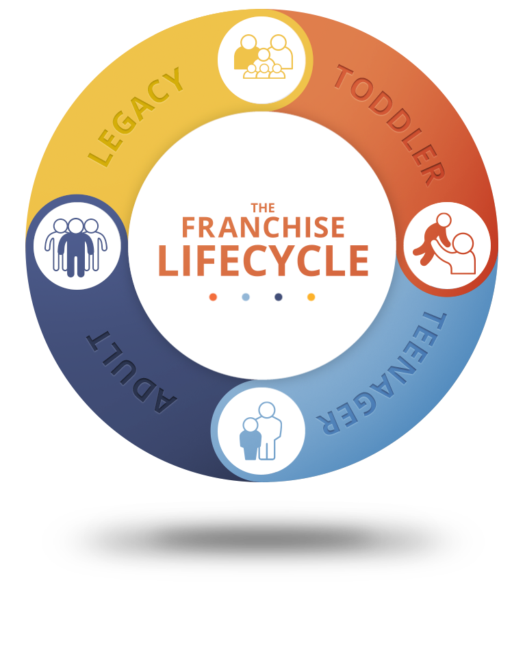Franchise Lifecycle ProgrGraphic representing the Franchise Lifecycle with the Toddler, Teenager, Adult, and Legacy phasesam 1